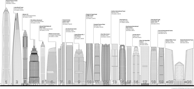 New record for skyscrapers: the CTBUH's 2017 report