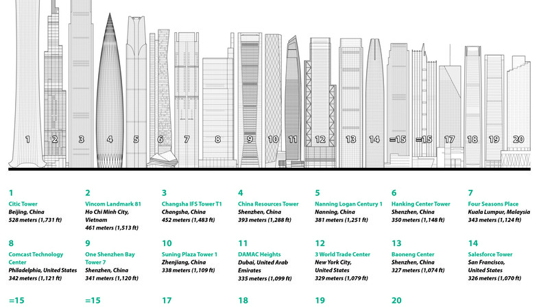 A year of skyscrapers: the CTBUH annual report