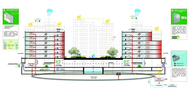 Ventilated façades and ACTIVE technology as strong points of a LEED Platinum project