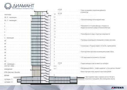 Arteks: Diamond luxury residential highrises in Sofia
