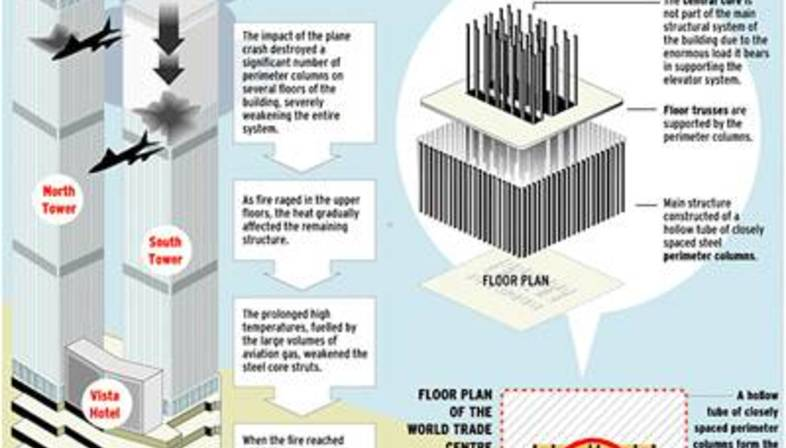 The Mechanism Of Collapse Twin Towers Wtc Ny Br