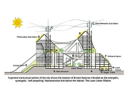 Solare, The Lean Linear City<br> Paolo Soleri,China, 2005