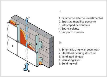Porcelain: the ideal ceramic product for ventilated walls