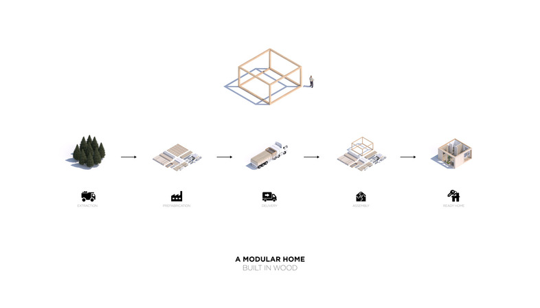 <strong>MODULARITY IS THE FUTURE</strong><br />